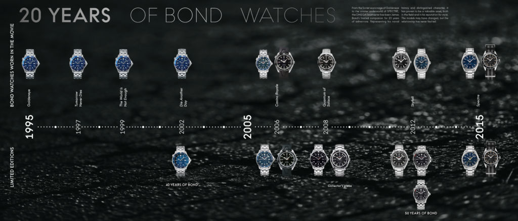 Timeline 20 years of James Bond watches