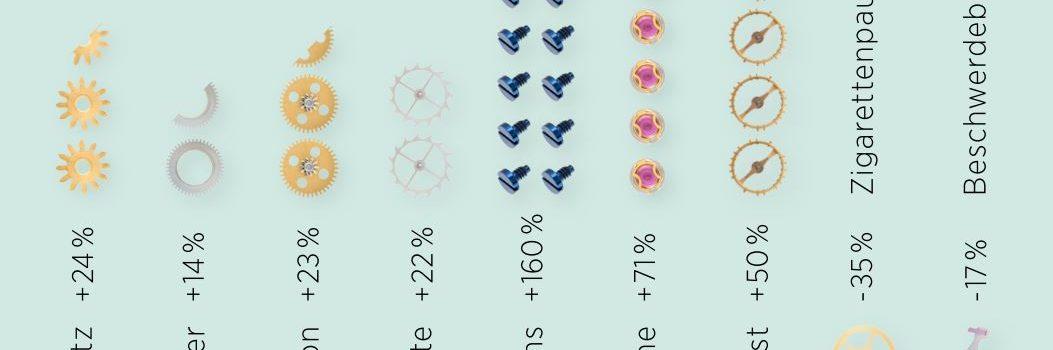 NOMOS Umsatz 2016 Infografik Revenue