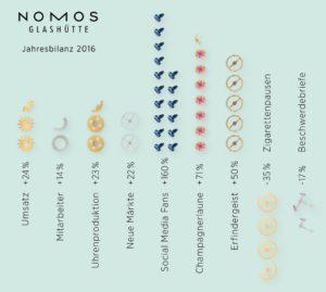Read more about the article NOMOS Glashütte: Umsatzwachstum von 24% – Erfolgskurs setzt sich fort
