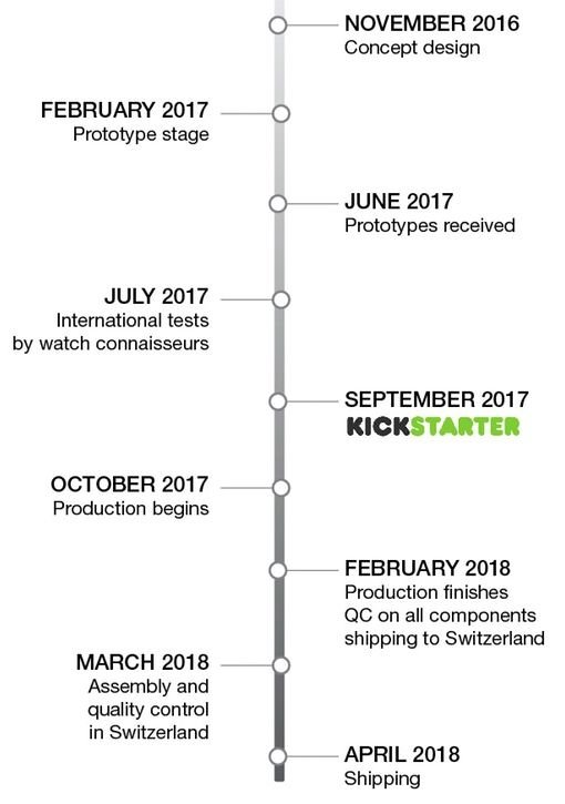 Projekt Roadmap Kickstarter