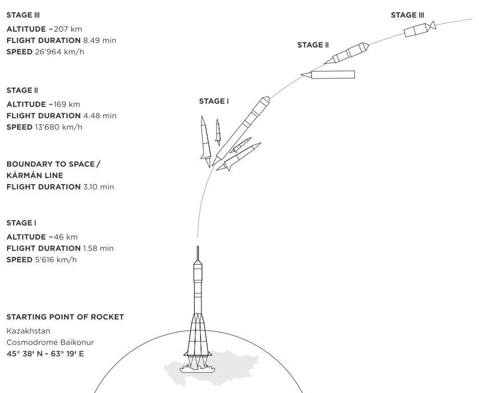 Soyuz Rocket Launch Cosmodrom Baikonur Kasachstan